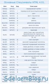 Список спецсимволов HTML