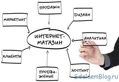 Как создать Интернет магазин бесплатно с помощью конструктора сайтов?