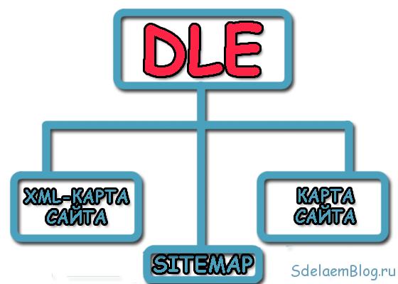 Как сделать карту сайта для Dle (DataLife Engine)?